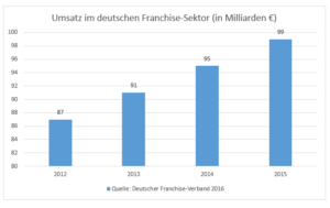 Franchising in Deutschland