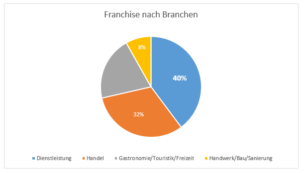 FRANCHISE IN DEUTSCHLAND